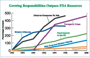 FDA Budget VS Expenditures
